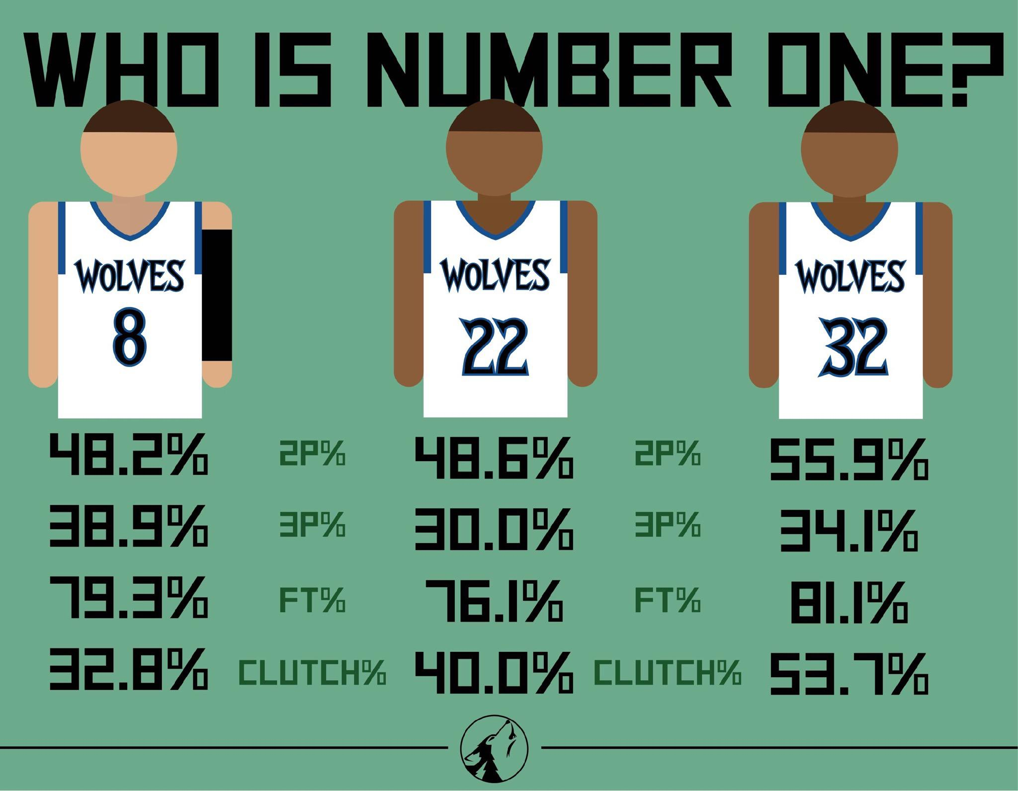 Who should be the Wolves' go-to scorer?
