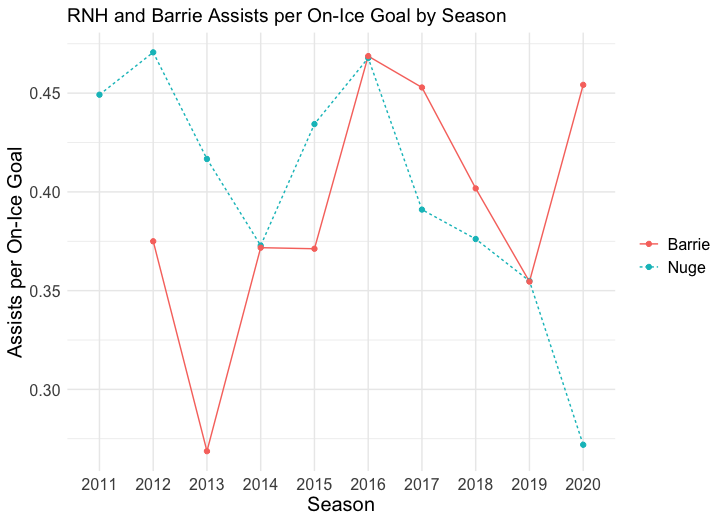 RNH + Barrie Assists per Goal