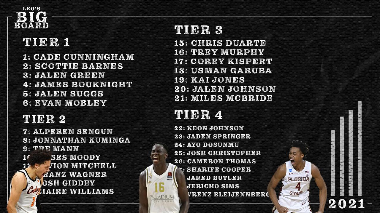 2021 NBA Draft Big Board | Final!